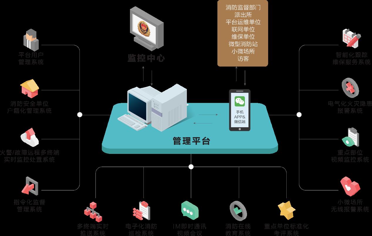 万博手机登录版万博体育max手机登陆app物联网云平台的系统架构